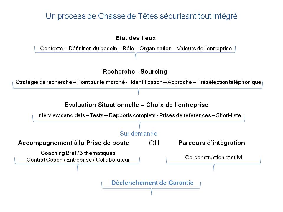 Process Chasse tout intégré